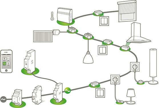 Vernetzung der Digitalstrom-Komponenten