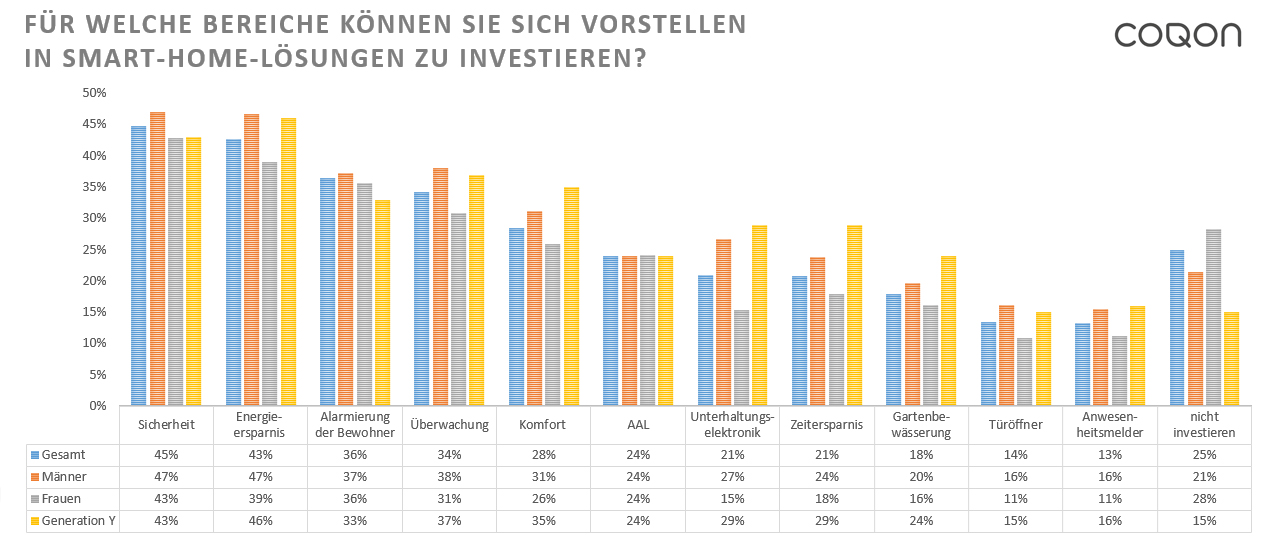 Smart Home Studie 2017: Ergebnisse