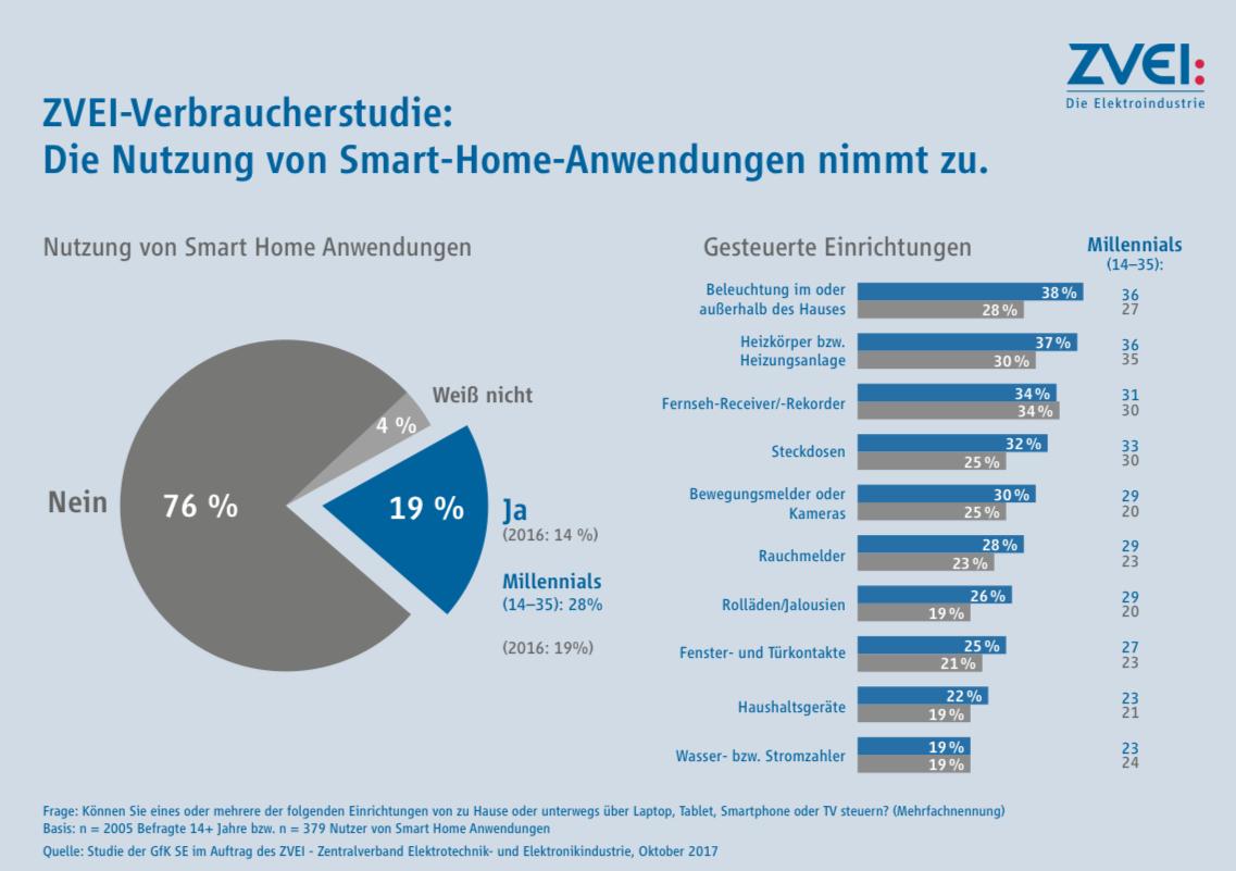 Chart: Smart Home Nutzung