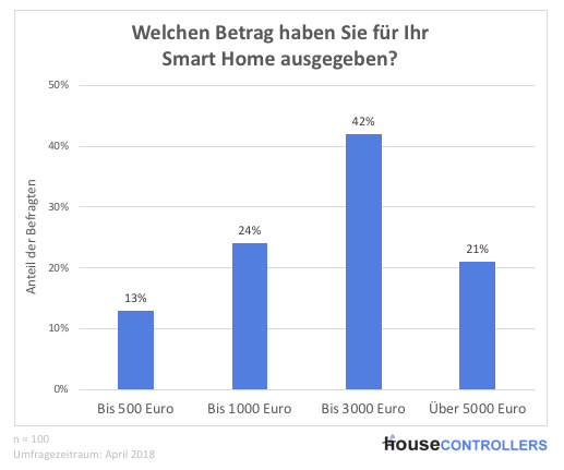 Umfrage 2018: Smart Home Kosten