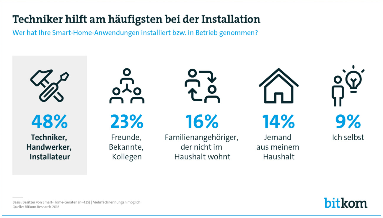 Smart Home Umfrage 2018
