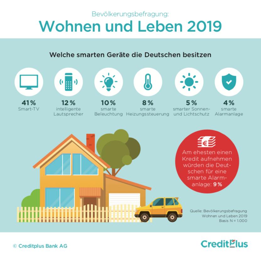 Smart Home Infografik