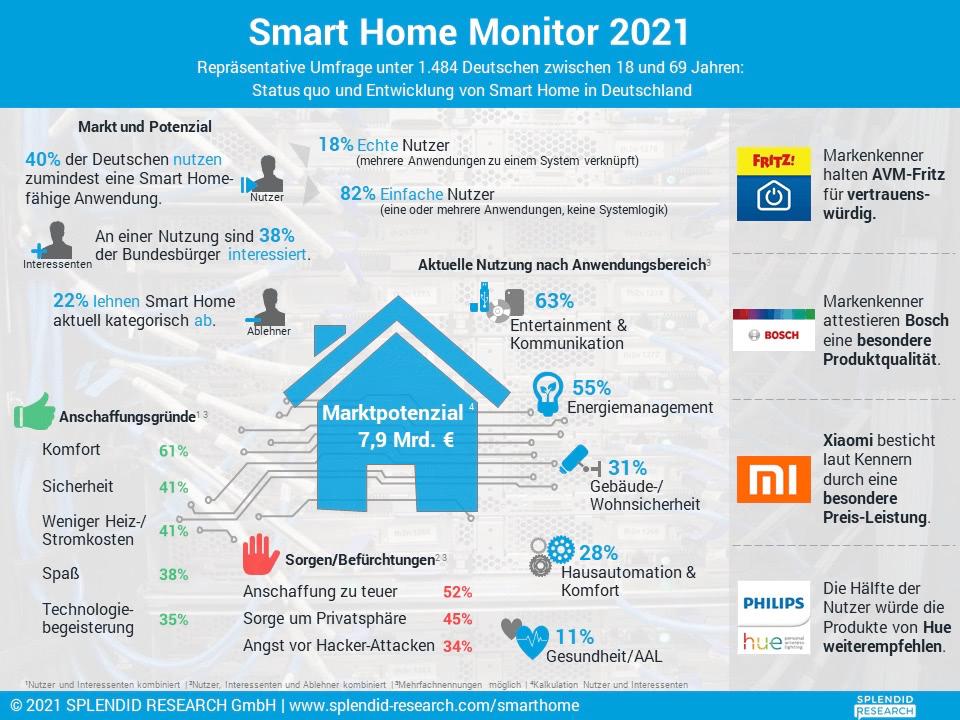 Smart Home 2021: Infografik